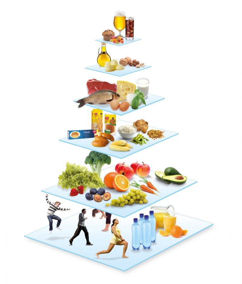 Prehranska piramida, ki jo zahteva brezglutenska dieta